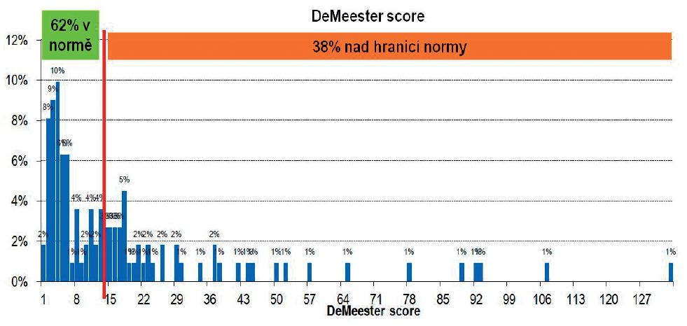 Grafické znázornění počtu pacientů s De Meester skóre.
