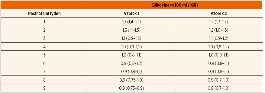 Obsah bílkoviny v mateřském mléce v celém souboru (A + B) po předčasném porodu v průběhu 9 postnatálních týdnů.