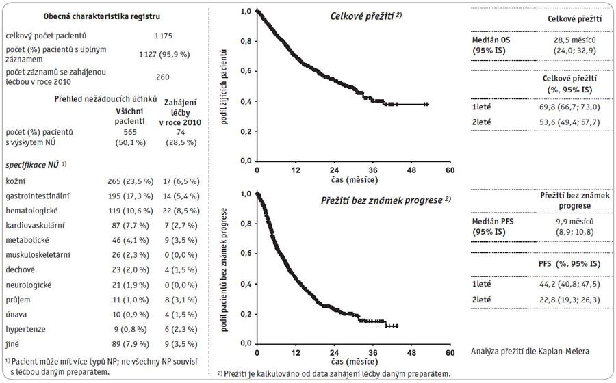 "Klinický registr ""Renis – renální karcinom (Afinitor, Avastin, Nexavar, Sutent, Torisel"", stav k datu 30. 10. 2010."