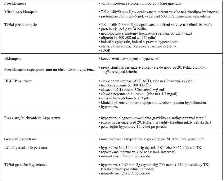 Klasifikace preeklampsie vycházející z roku 1990