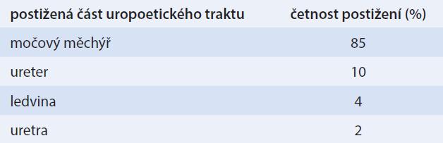 Tab. Prevalence postižení jednotlivých částí uropoetického traktu