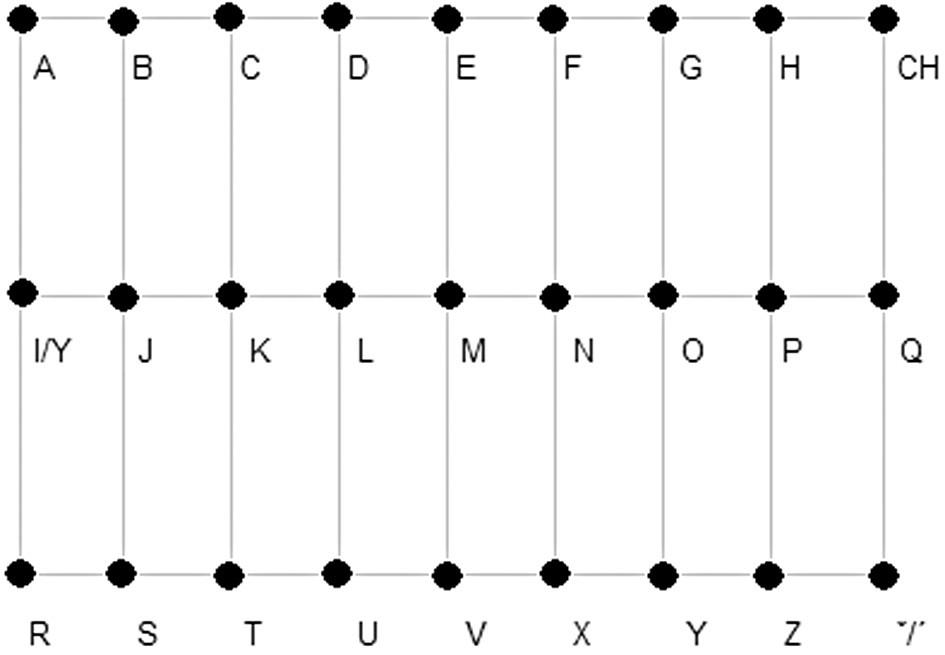 Kódování jednotlivých lokalizací – pohled na rozvinutý pás elektrod. Jako výhodnější rozmístění se jeví maximalizace vzdáleností nejfrekventnějších znaků v české abecedě.