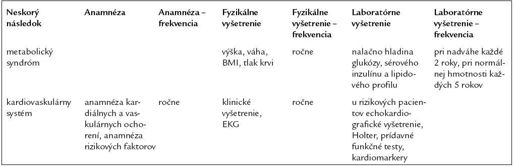Odporúčania pre dlhodobé sledovania pacientov po TKKB v rámci kardiotoxicity (upravené podľa [44]).