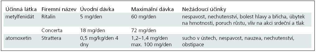 Léky používané v léčbě ADHD a jejich dávkování [87].
