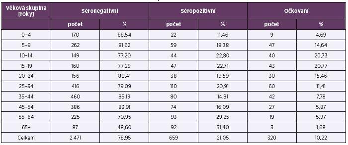 Séroprevalence a proočkovanost podle věkových skupin Table 2. Seroprevalence and vaccine coverage rate by age group