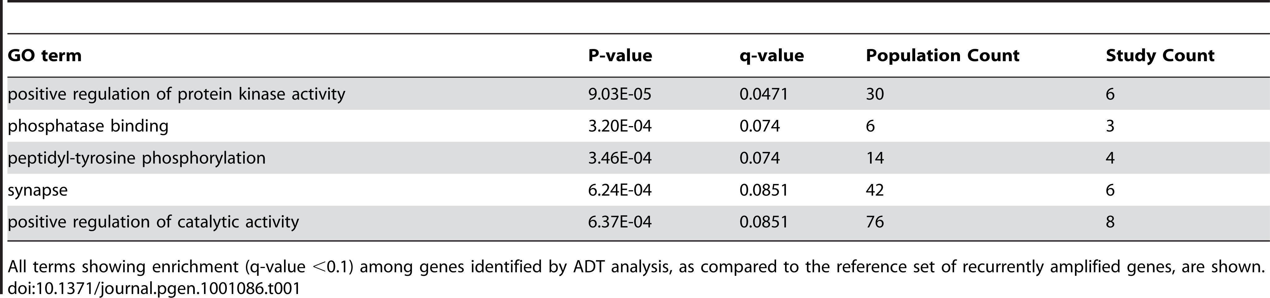 Gene ontology analysis results.