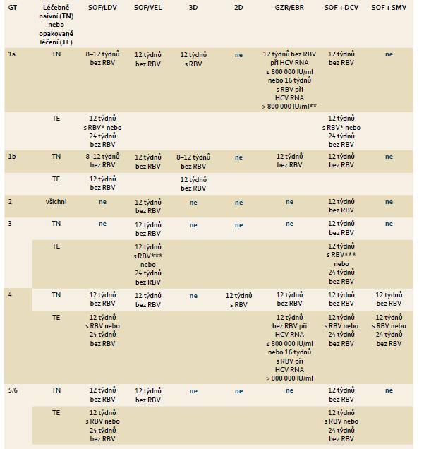 Doporučené režimy léčby chronické HCV infekce a koinfekce HCV/HIV u pacientů bez jaterní cirhózy, pacientů dosud neléčených a pacientů s neúspěšnou léčbou PEG-IFN + RBV. Tab. 3. Treatment recommendations for HCV mono-infected or HCV/HIV co-infected patients with chronic hepatitis C without cirrhosis, including treatment-naïve patients and patients who failed on treatment with PEG-IFN-α and ribavirin.