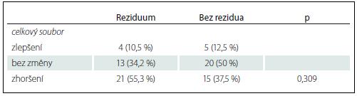 Pooperační výsledky a srovnání skupiny s reziduem a bez rezidua adenomu.