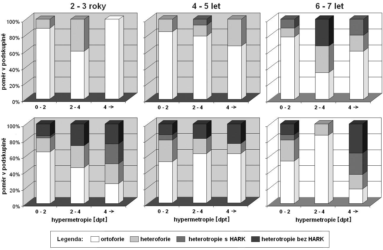 Funkční dopad hypermetropie na míru postižení binokulárního vidění u strabismu, horní trojice grafů: soubor SC podle věku, dolní trojice grafů: soubor PLDD podle věku, signifikantní rozdíl souboru SC a PLDD: šedé pozadí grafů