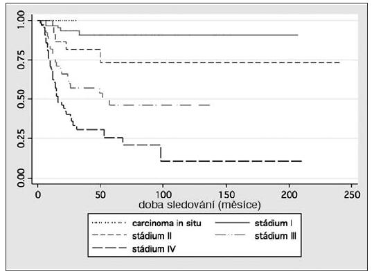 Kaplanova-Meierova křivka nádorově specifického přežití v závislosti na stadiu onemocnění