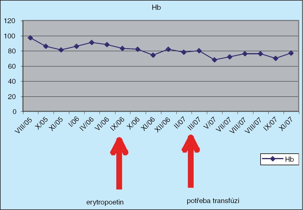 Vývoj hodnot hemoglobinu