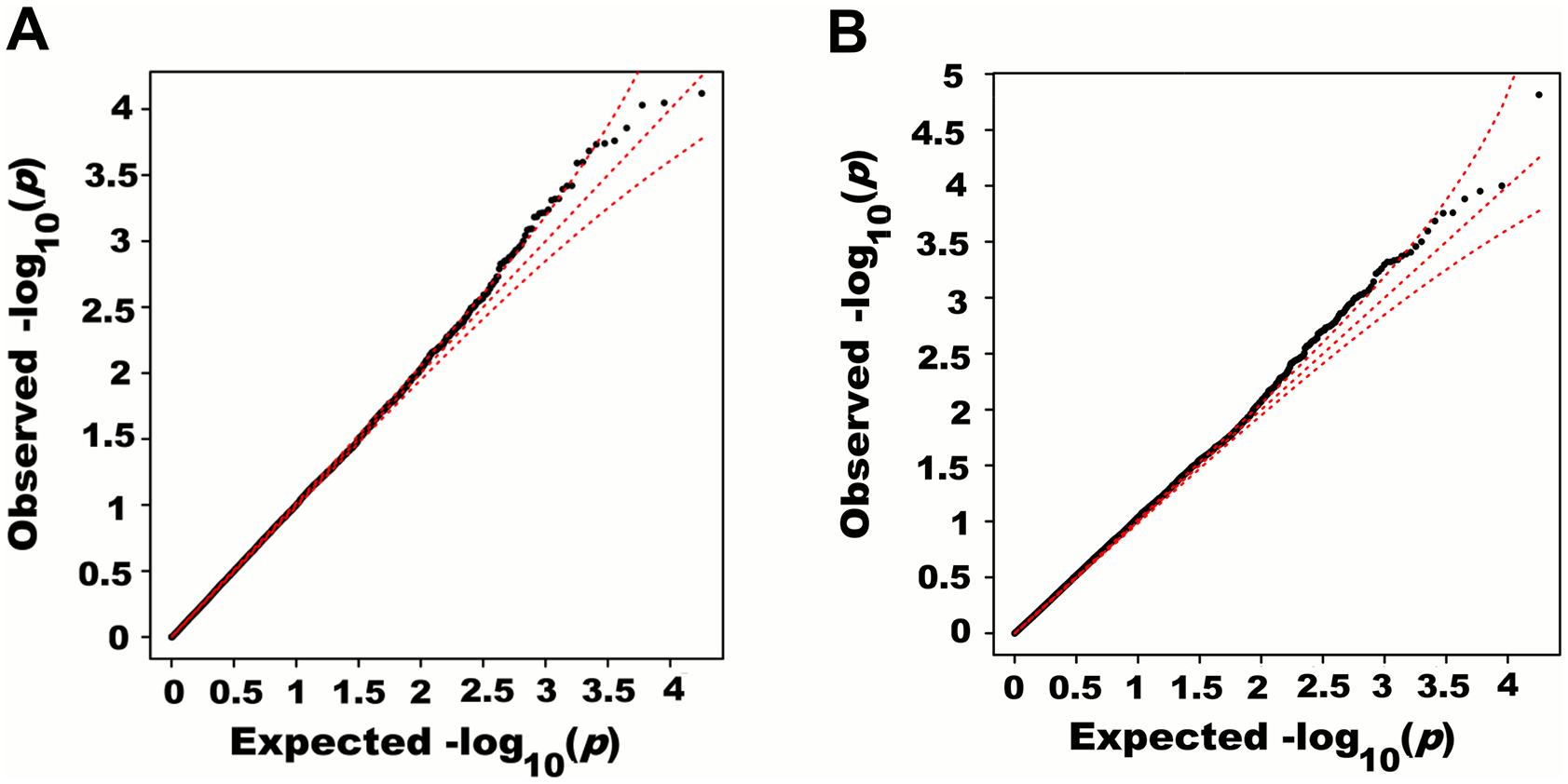 Quantile-quantile plots of association <i>p</i>-values of SNPs encompassed by windows centered on known height loci.