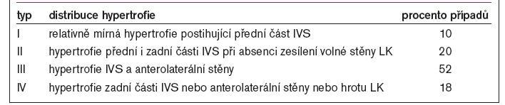 Maronova klasifikace HCM dle distribuce hypertrofie LK.