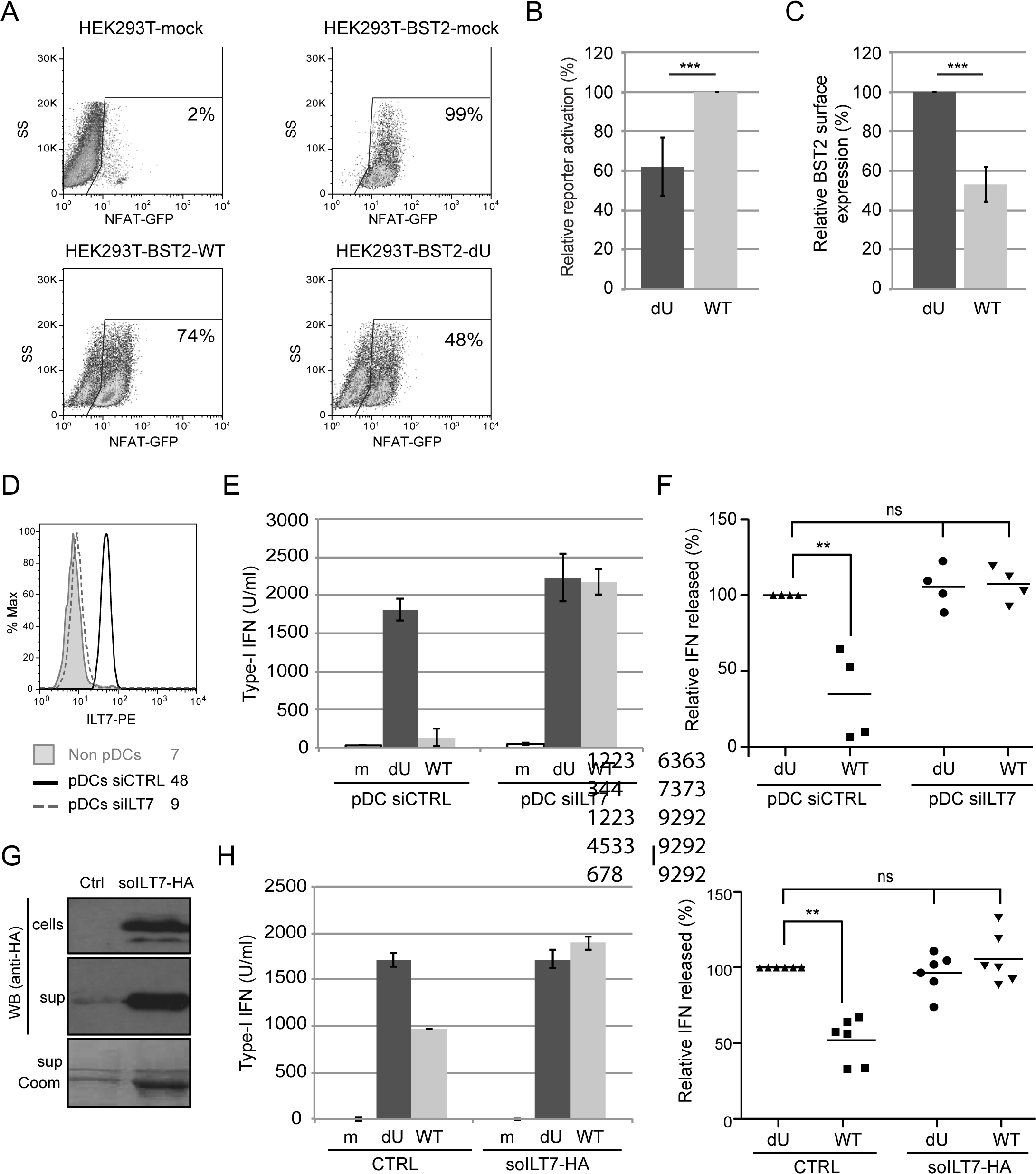 Vpu-mediated control of IFN-I production by pDCs involves engagement and activation of ILT7 by BST2.
