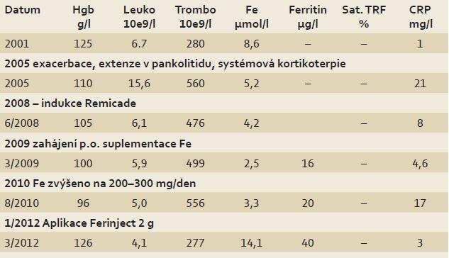 Přehled vývoje anémie a kavity ulcerózní kolitidy v letech 2001 - 2012.