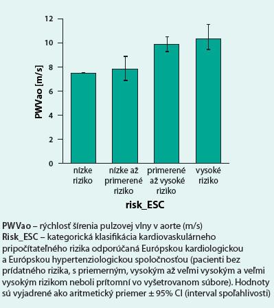 Asociácia medzi PWVao a kardiovaskulárnym rizikom odhadnutým pomocou Risk-ESC