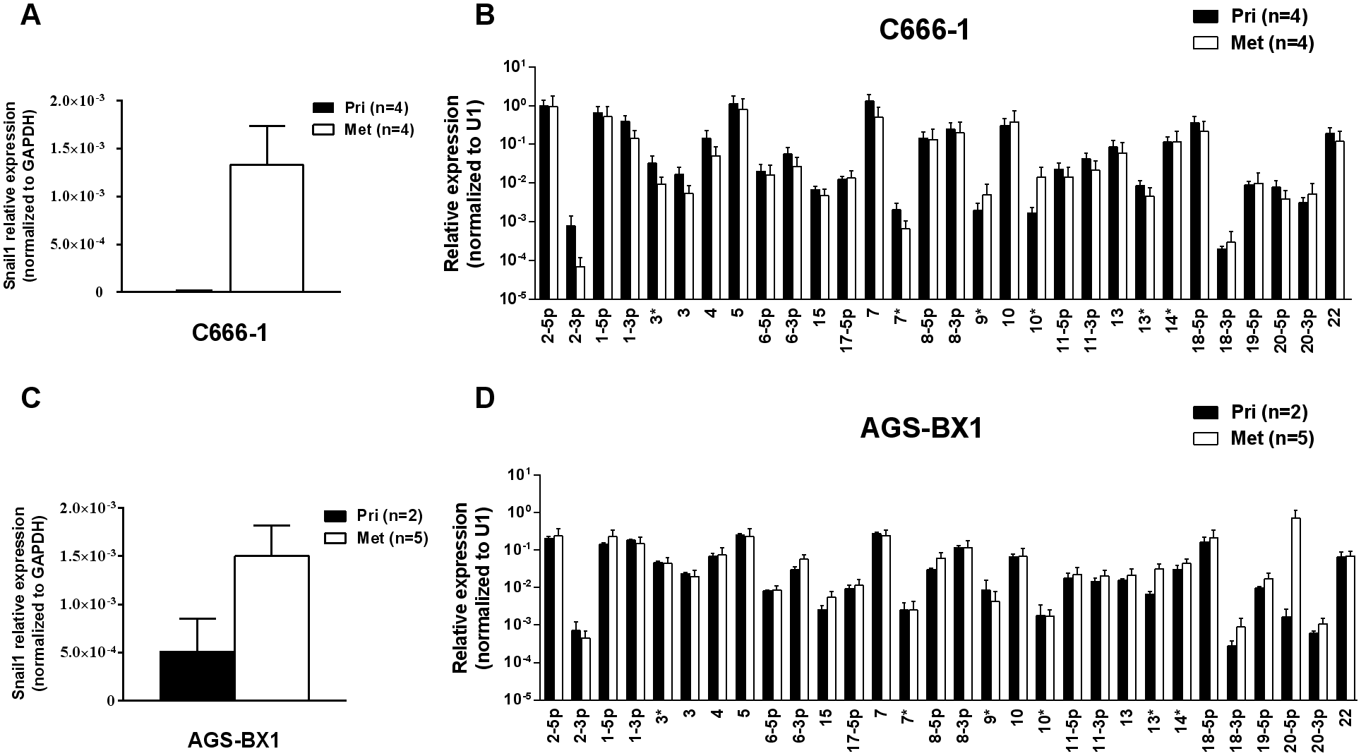 BART miRNA expression does not change in metastasis.