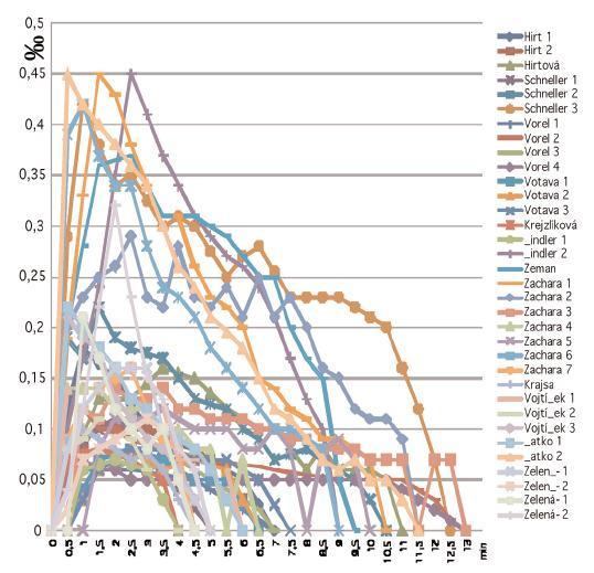 Vývoj koncentrace alkoholu v dechu v závislosti na čase