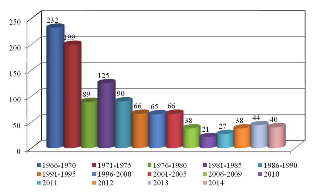 Ropné výrobky v ČR – 5leté intervaly/ průměr za 1 rok, od r. 2010 počet/rok