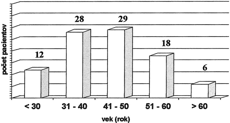 Rozdelenie súboru pacientov podľa veku, n = 93 Graph 1. Classification of the patient group according to age, n = 93
