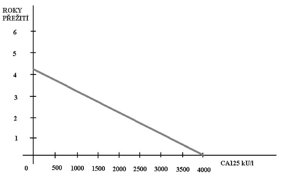 Souvislost hladiny CA 125 s přežitím