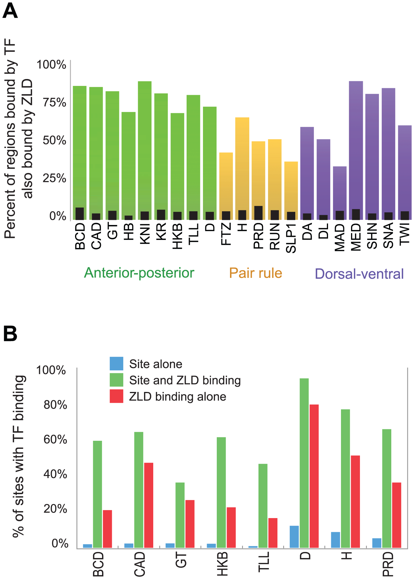 ZLD binding precedes and overlaps transcription-factor binding in regulatory sequences.