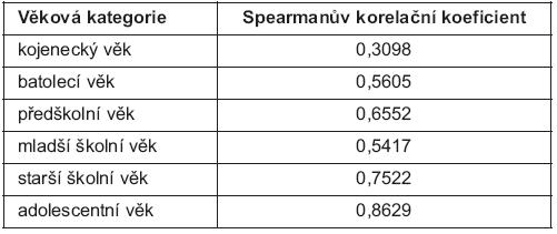 Shoda mezi oběma škálami (Pediatrické nutriční riziko – STAMP) podle věkových kategorií