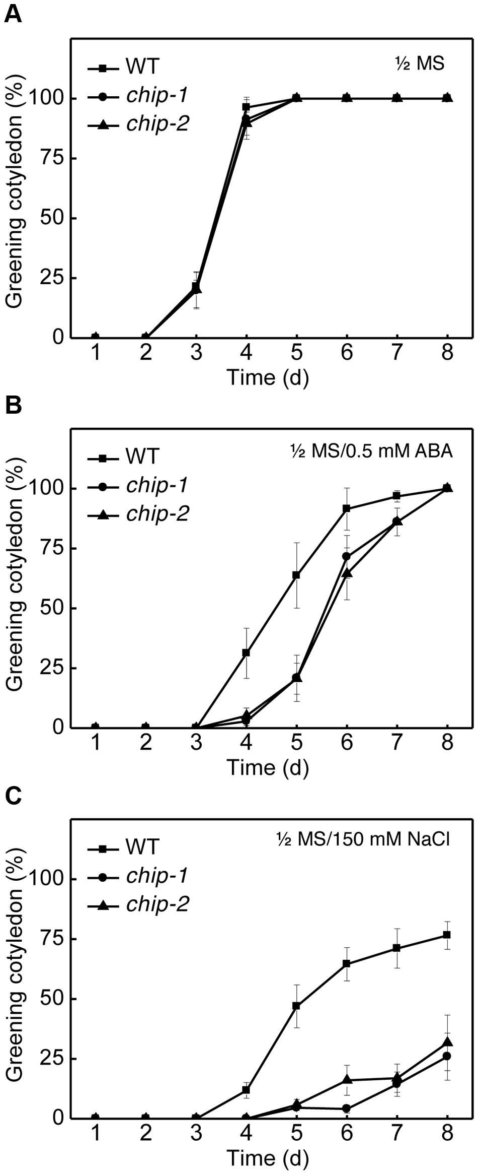 Response of the <i>chip</i> mutants to ABA (germination) and salt.