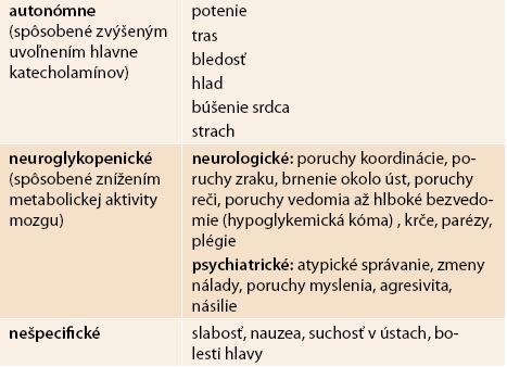 Najčastejšie symptómy hypoglykémií
