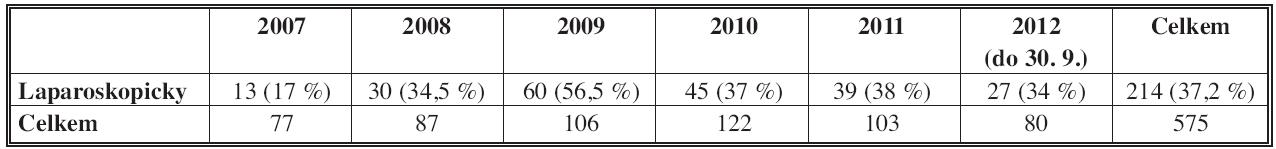 Operace kolon a rekta pro KRK 2007–2012