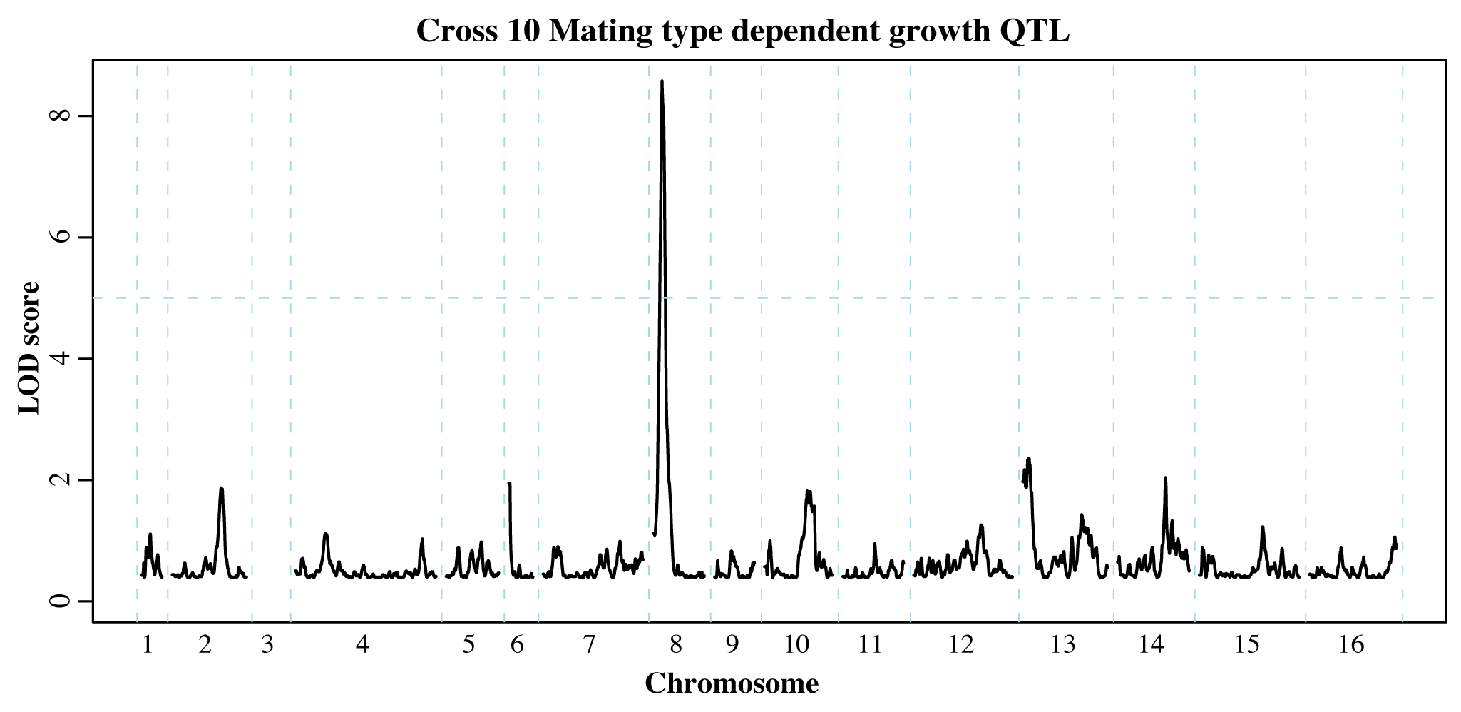 Mating type dependent QTL.