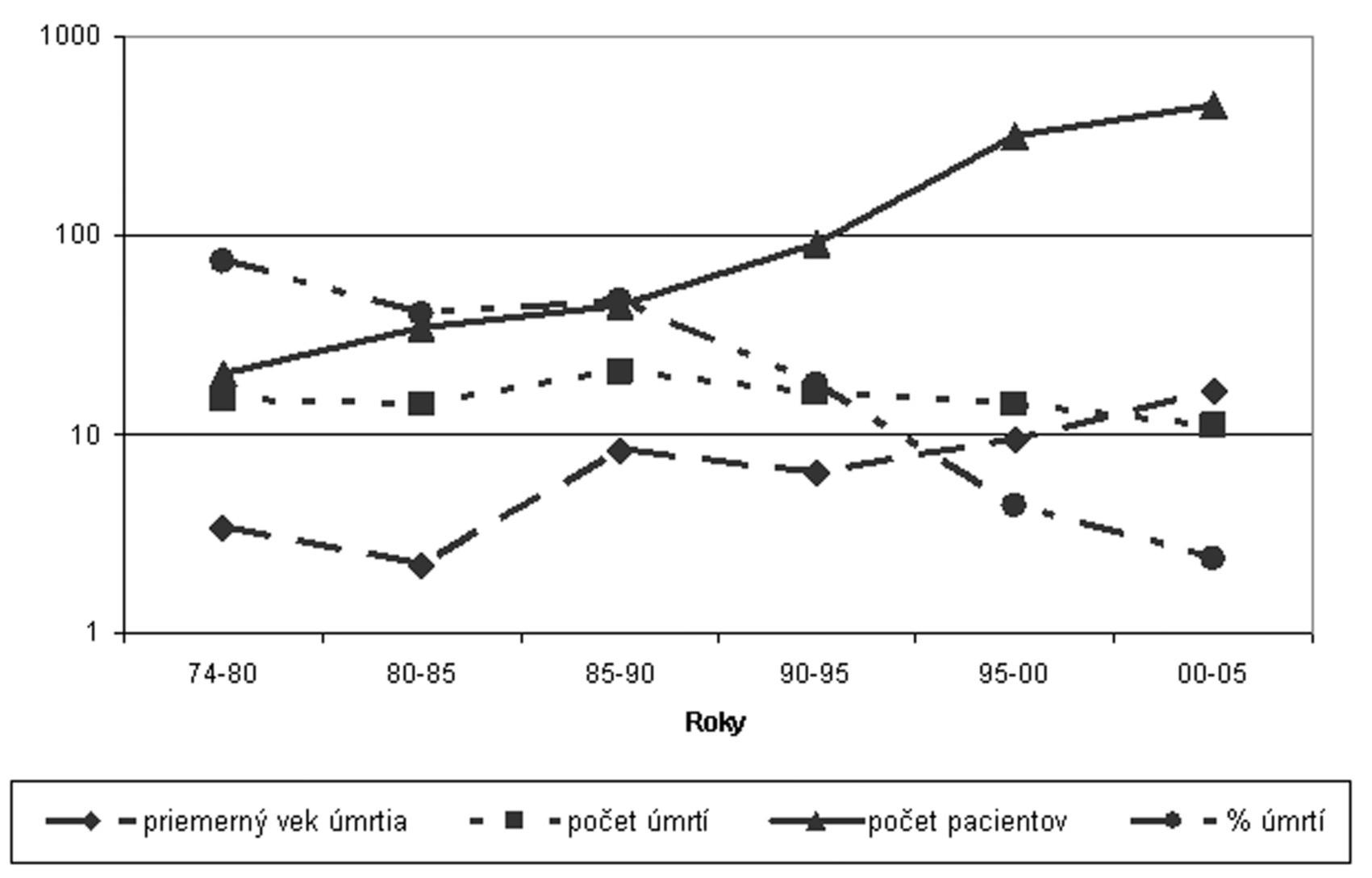 Analýza úmrtí CF pacientov v rokoch 1977–2006. Úmrtnosť v jednotlivých rokoch bola 2,5–2,2 pacienta/1 rok. Priemerný vek bol 3,4 roka v rokoch 1974–1980 a 16,3 roka v období 2000–2005. Vzhľadom na zvyšujúci sa počet pacientov je významný percentuálny pokles exitovaných pacientov v jednotlivých obdobiach z 75,0 % v 80. rokoch na 2,4 % v rokoch 2000–2005.
