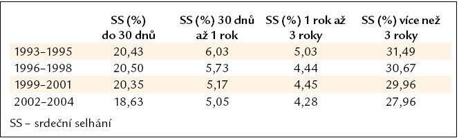 Incidence srdečního selhání po IM u osob ve věku 65–84 let.