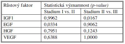 Statistické významnosti růstových faktorů Tab. 13. Statistical significance of growth factors