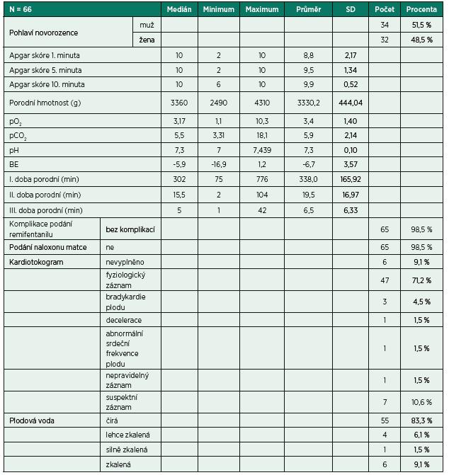 Charakteristika novorozenců, průběhu porodu a komplikací v průběhu porodu