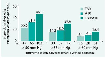 Pokles TK zaznamenaný ve studii TEAMSTA Severe HTN.