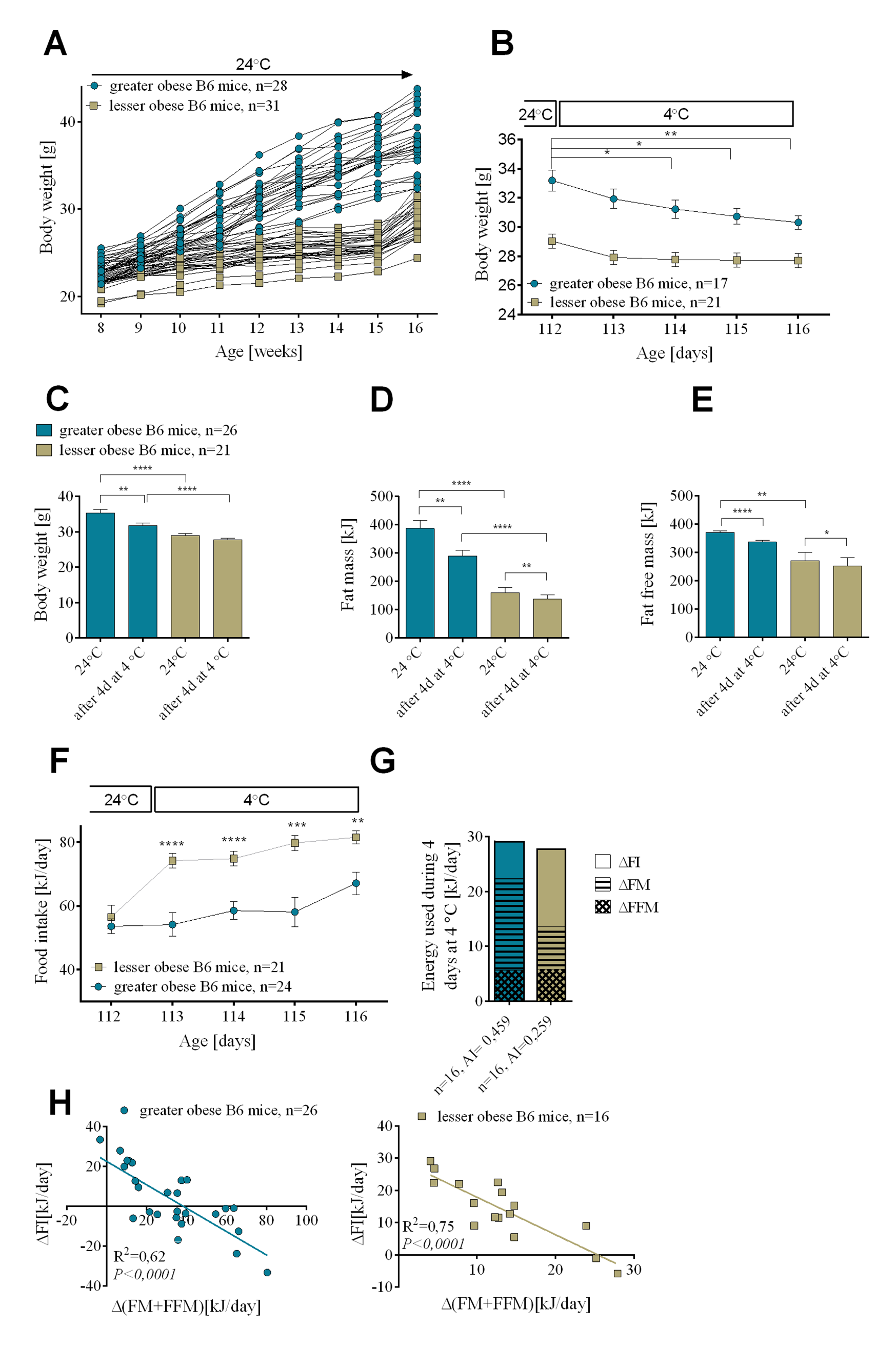 Changes in endogenous substrate utilization and food intake associated with cold-induced thermogenesis in mice with variable levels of DIO.