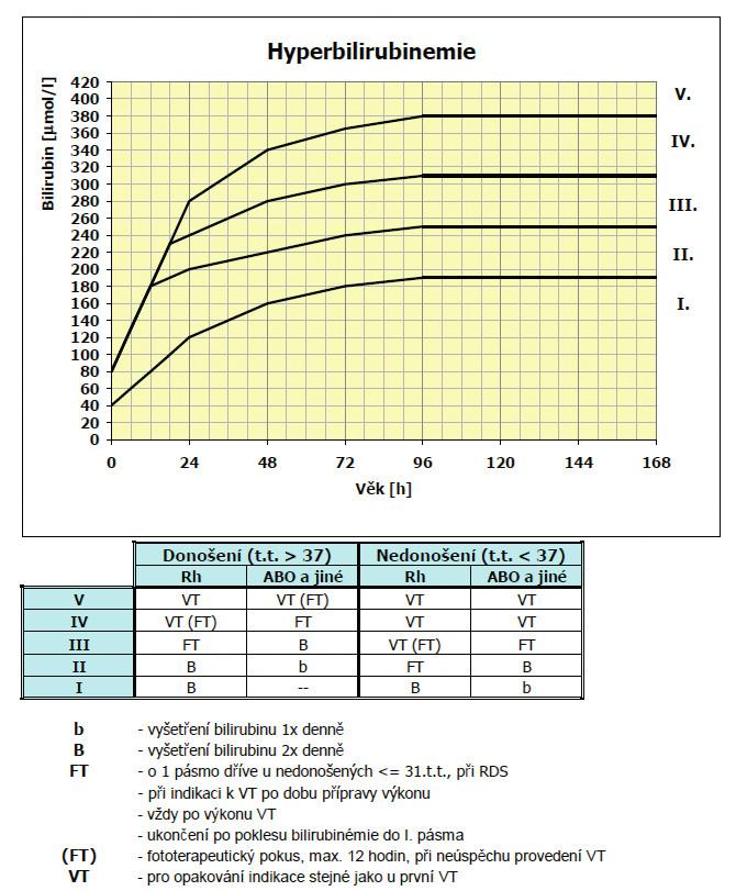 Poláčkův-Hodrův graf pro indikaci fototerapie u novorozeneckého ikteru. Převzato z doporučení České neonatologické společnosti. FT – fototerapie; VT – výměnná transfuze