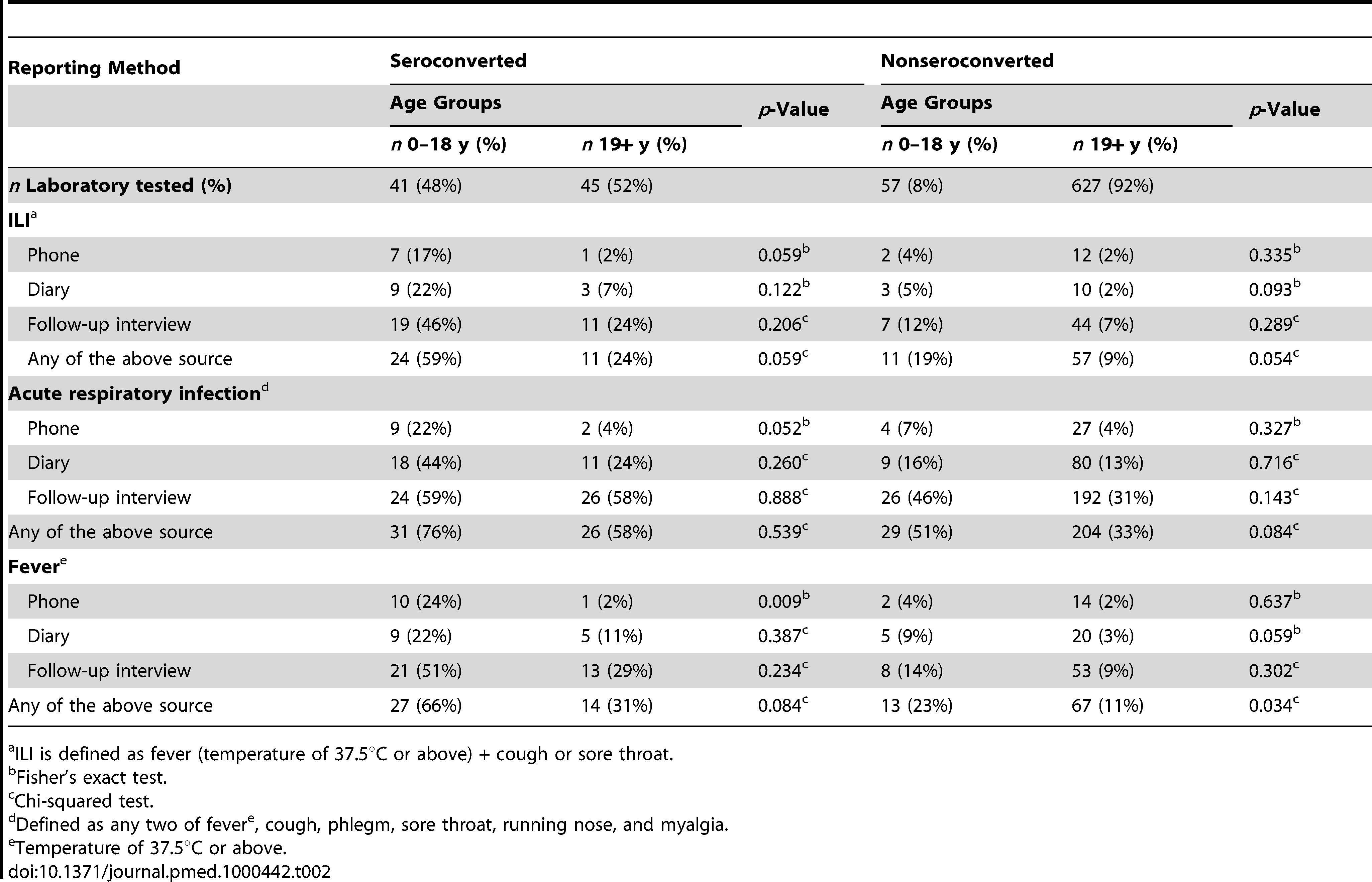 Symptoms reported by study participants by infection status, symptom definition, and method of reporting.