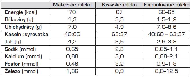 Mateřské mléko, kravské a formulované mléko (na 100 ml).