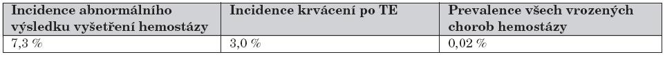 Porovnání výskytu vrozených chorob hemostázy, krvácení po TE a abnormálního výsledku předoperačního vyšetření hemostázy. [4, 5, 7, 8, 9, 13, 15, 16, 17, 26, 28, 32]