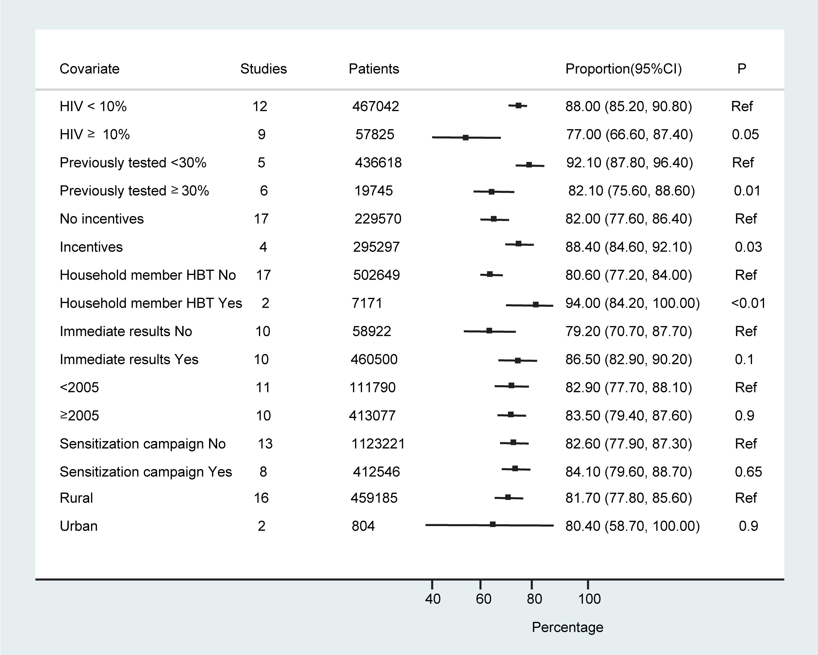 Sub-group analyses.