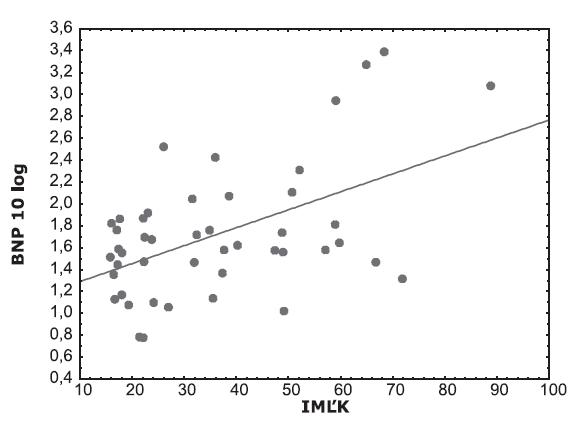 Distribúcia BNP v závislosti od indexu masy ľavej komory (IMĽK)