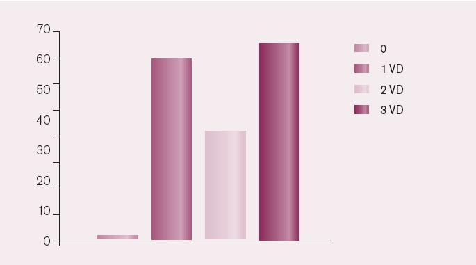Distribuce počtu postižení věnčitých tepen aterosklerózou u katetrizovaných pacientů s akutním IM hospitalizovaných na KJ II. interní kliniky kardiologie a angiologie 1. LF UK a VFN v roce 2005 (absolutní počty).