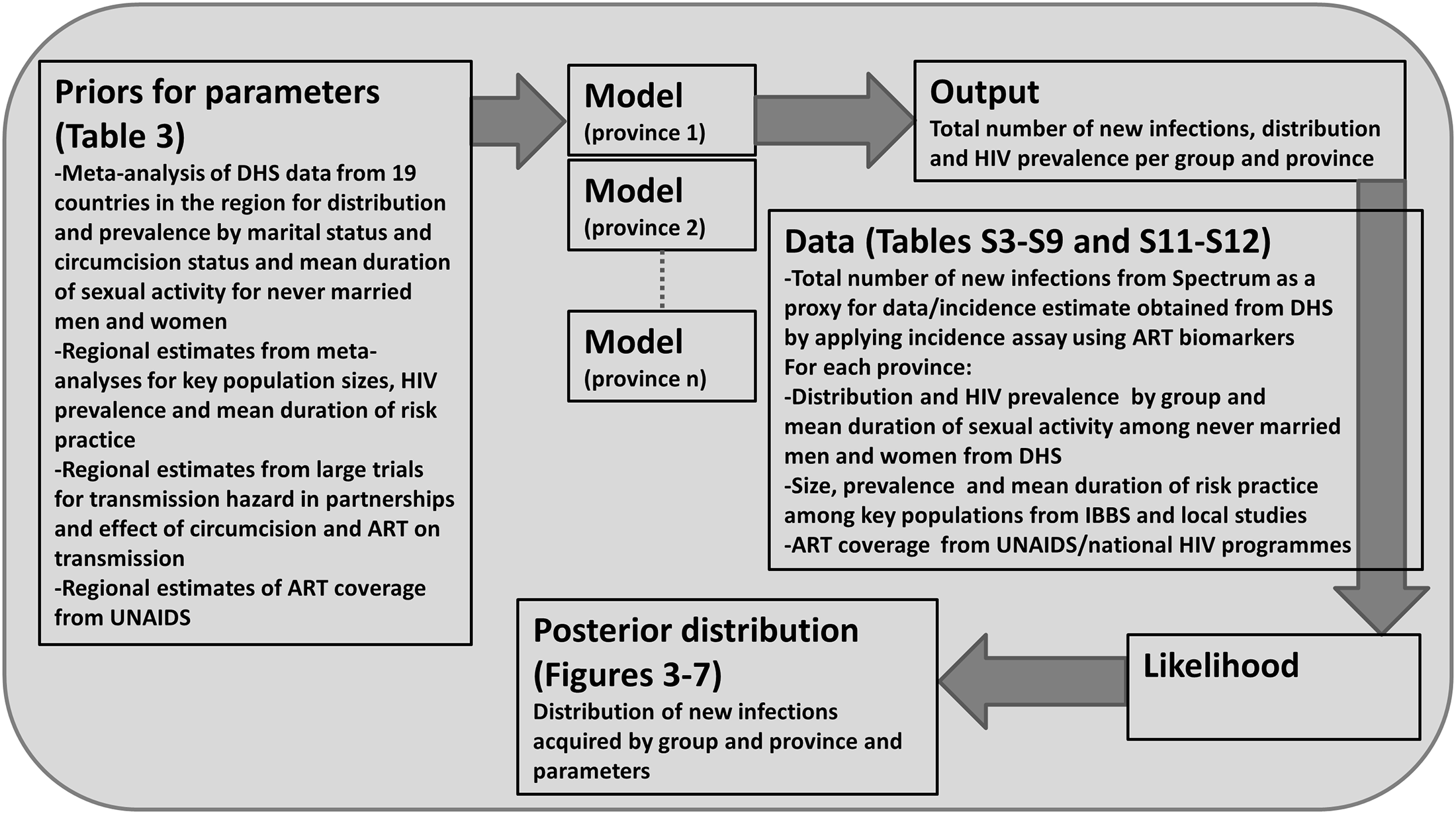 Bayesian statistical framework used to sample from the posterior distribution of the distribution of new infections by group.