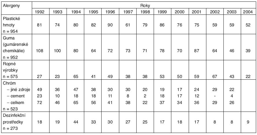Eczema contactum – nejvýznamnější alergeny v ČR (1992–2004)