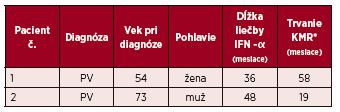 Charakteristiky 2 pacientov s kompletnou molekulovou odpoveďou na liečbu IFN-α