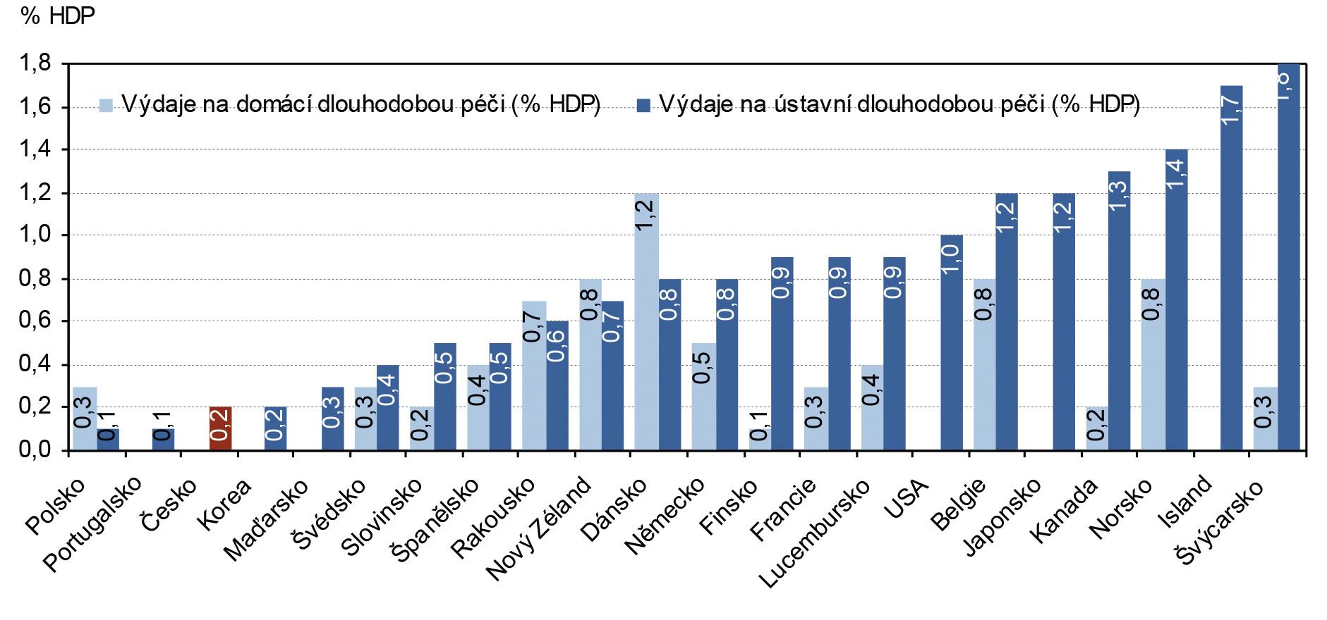 Podíl výdajů na ústavní a na domácí dlouhodobou péči na celkovém HDP v roce 2008 Pozn.: Domácí péče zahrnuje výdaje na denní péči. Data pro Dánsko, Japonsko a Švýcarsko jsou pro rok 2007; data pro Portugalsko pro rok 2006 a data pro Lucembursko pro rok 2005. Data pro Polsko nezahrnují výdaje na infrastrukturu, které činí 0,25 % HDP (2007). Data za Českou republiku zahrnují jen výdaje v rámci rezortu zdravotnictví. Výdaje na dlouhodobou péči v rezortu sociálních věcí jsou odhadovány na 1 % HDP (Zdroj: Ministerstvo zdravotnictví ČR, 2009). Zdroj: OECD Health Data 2010