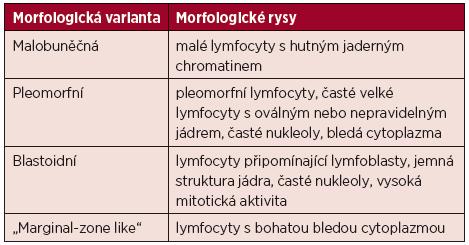 Morfologické varianty MCL [1]