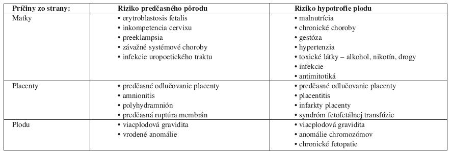 Najčastejšie príčiny predčasných pôrodov a hypotrofie plodu.